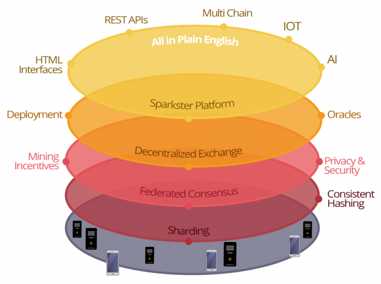 Sparkster TECH STACK